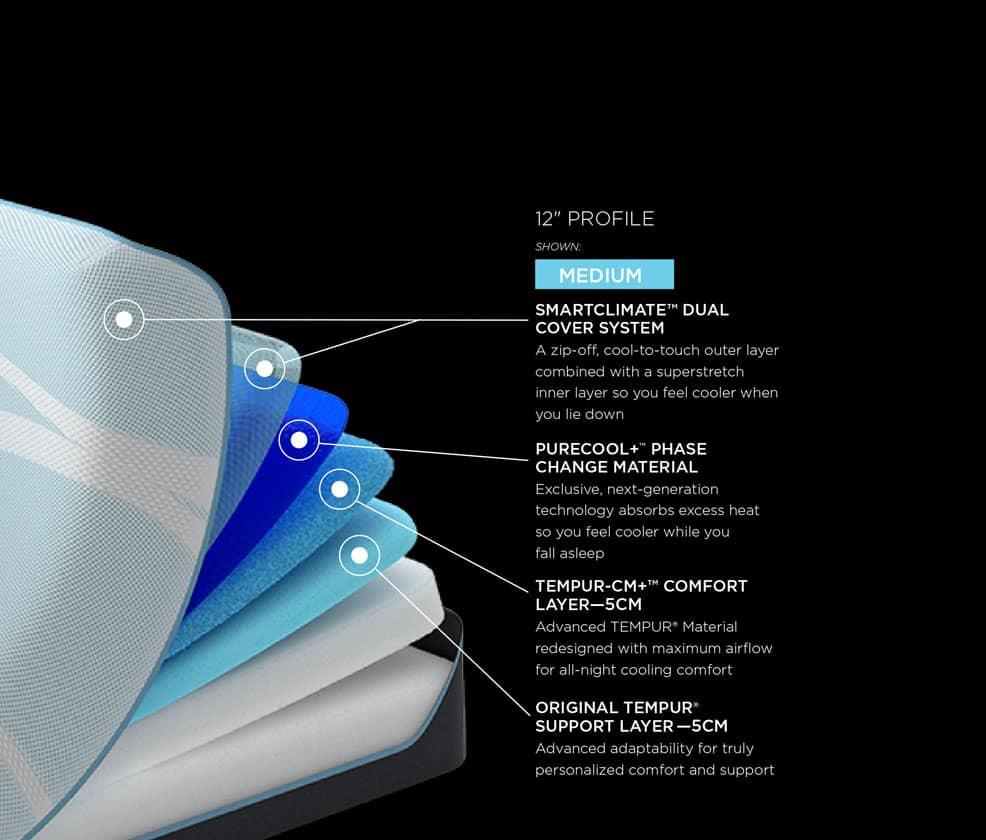 TEMPUR-Probreeze® Specs